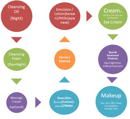 A layering guide for Asian skincare. Source